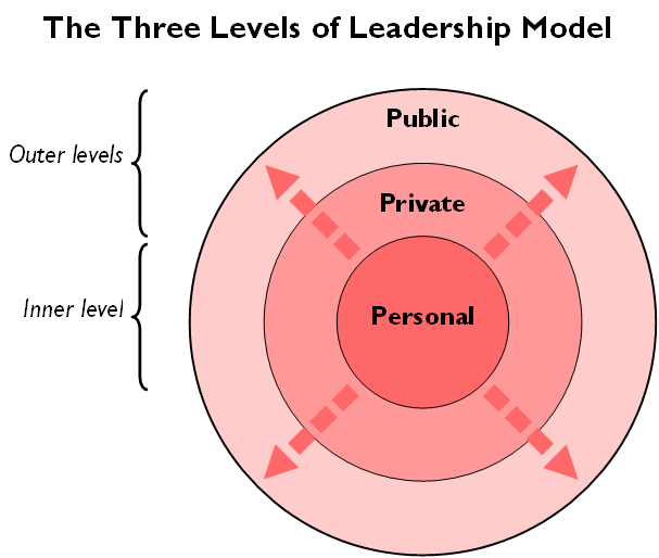levels of leadership and leadership styles