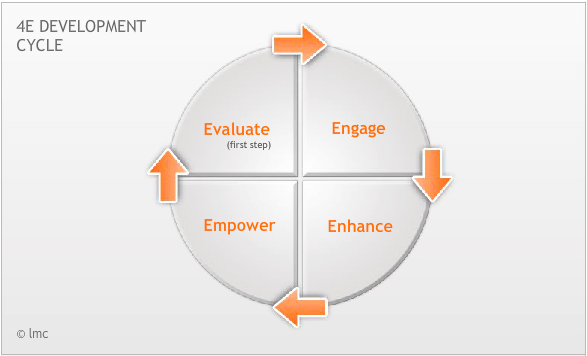 4E Development Cycle